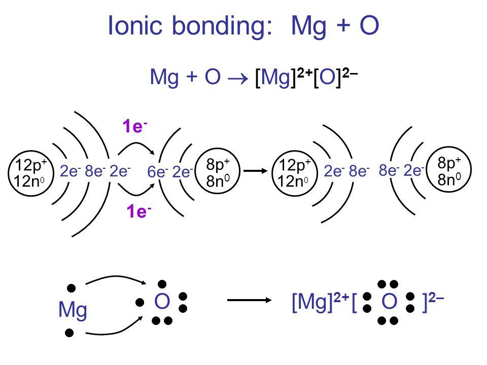 Ionic bonding: Mg + O Mg + O  [Mg]2+[O]2– O Mg [ O ]2– [Mg]2+ 1e- 1e-